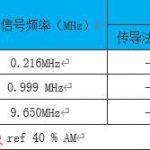 新版收音机欧洲标准EN303345